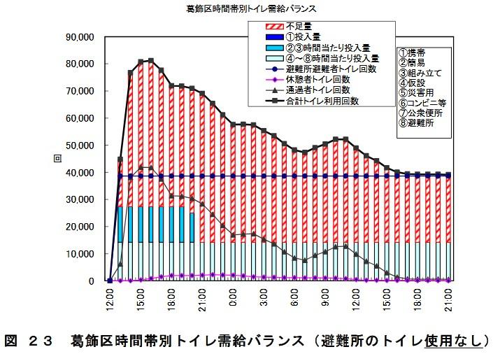 帰宅行動シミュレーション結果に基づくトイレ需給等に関する試算